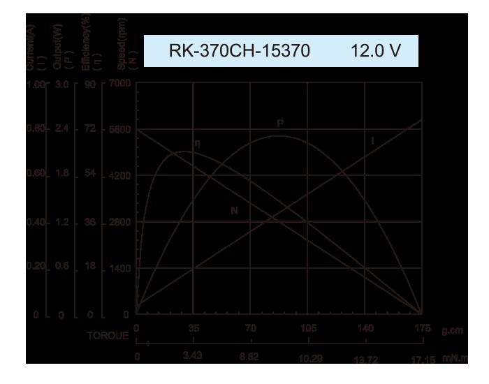 ギアボックスモーター-25JZG2431_RK-370CH-15370-12.0V